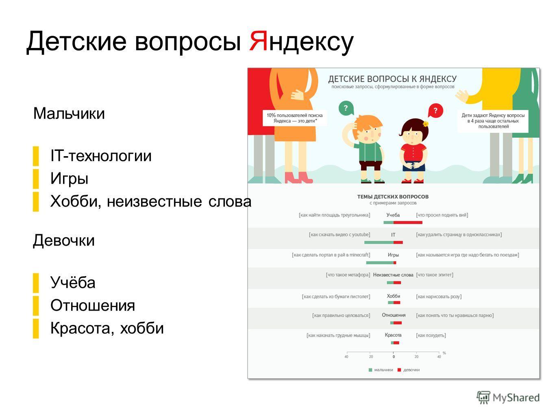 Детские вопросы Яндексу Мальчики IT-технологии Игры Хобби, неизвестные слова Девочки Учёба Отношения Красота, хобби