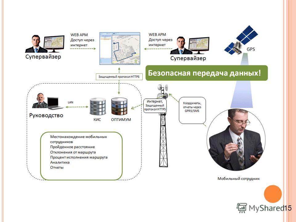 GPS мониторинг мобильных сотрудников 15
