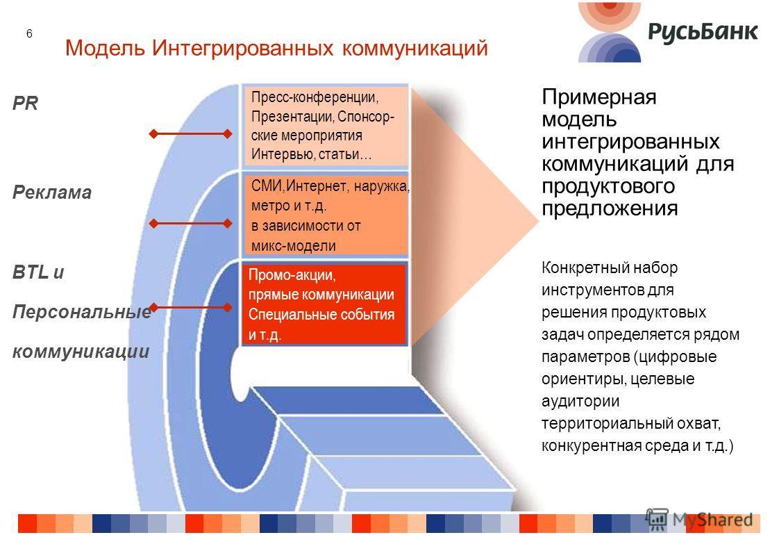 6 Модель Интегрированных коммуникаций Промо-акции, прямые коммуникации Специальные события и т.д. PR Реклама BTL и Персональные коммуникации Примерная модель интегрированных коммуникаций для продуктового предложения Конкретный набор инструментов для