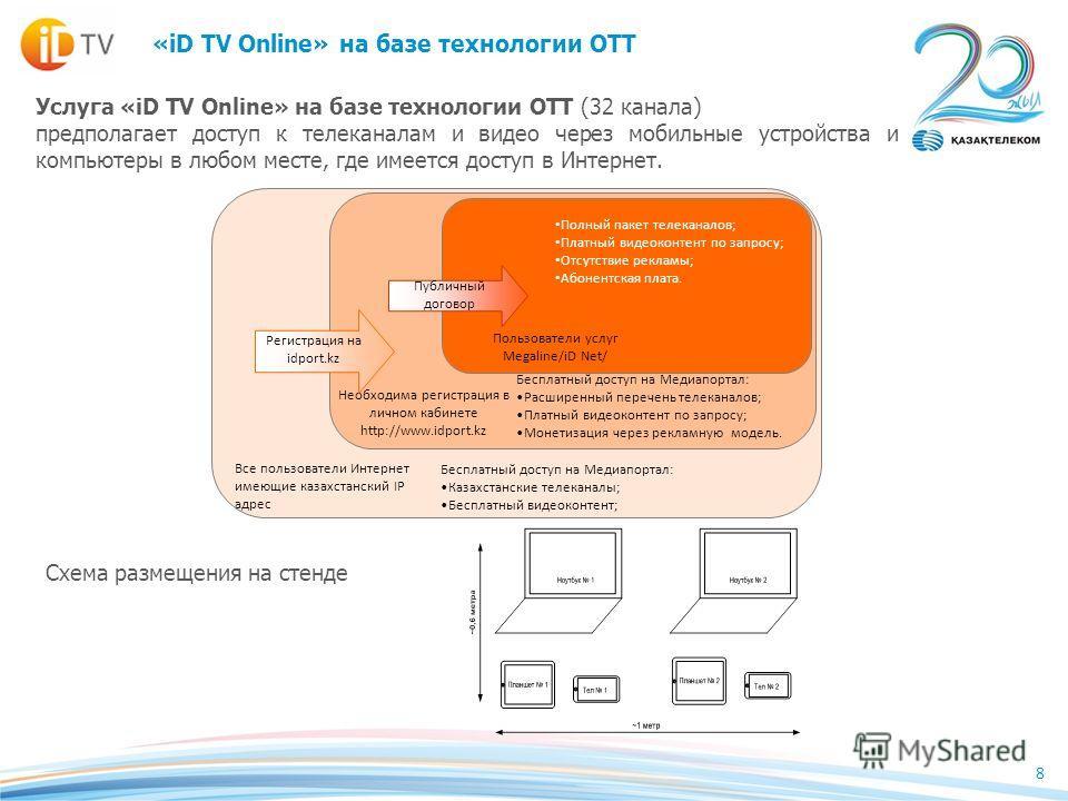 8 «iD TV Online» на базе технологии ОТТ Услуга «iD TV Online» на базе технологии ОТТ (32 канала) предполагает доступ к телеканалам и видео через мобильные устройства и компьютеры в любом месте, где имеется доступ в Интернет. Все пользователи Интернет