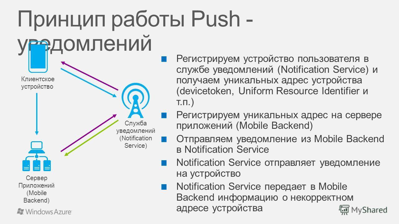 Служба уведомлений (Notification Service) Сервер Приложений (Mobile Backend) Клиентское устройство