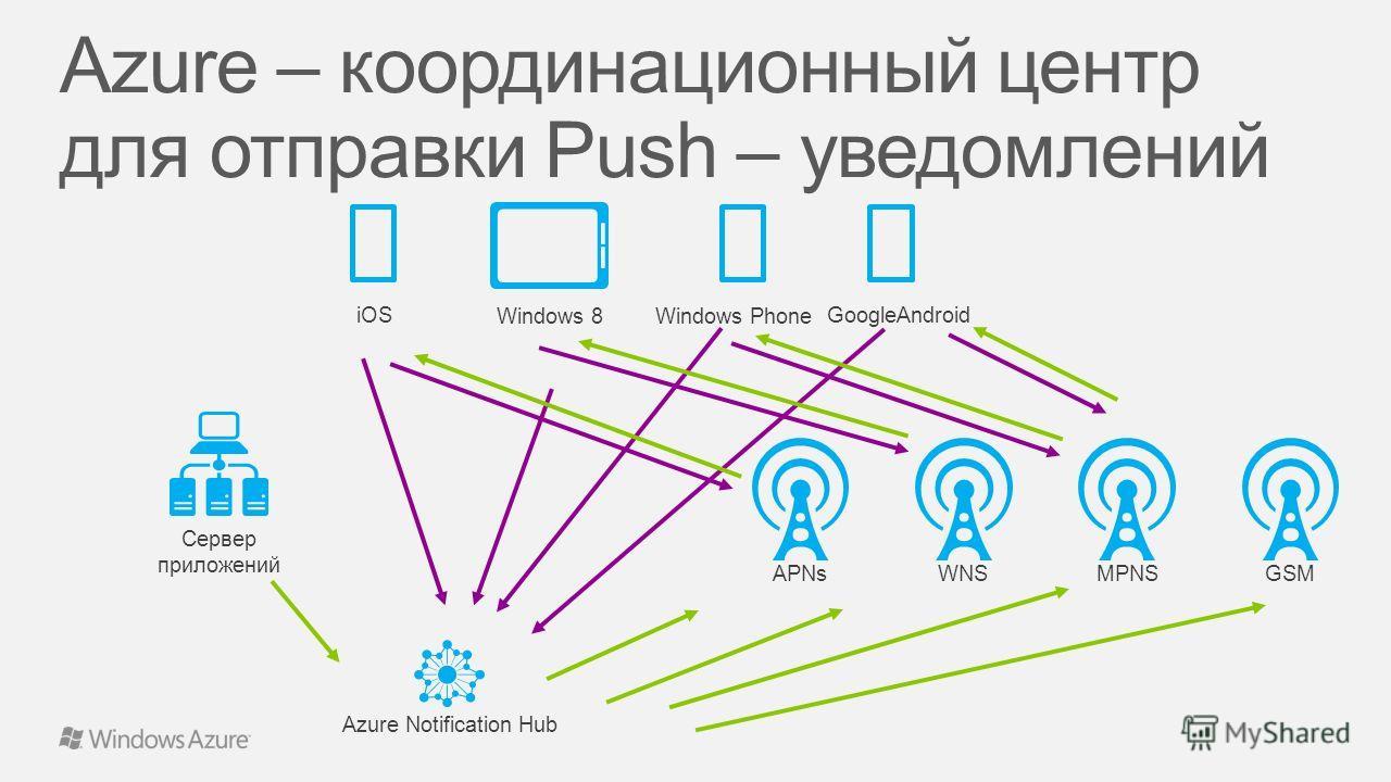 APNs Azure Notification Hub Сервер приложений iOS Windows 8 WNSMPNSGSM Windows Phone GoogleAndroid