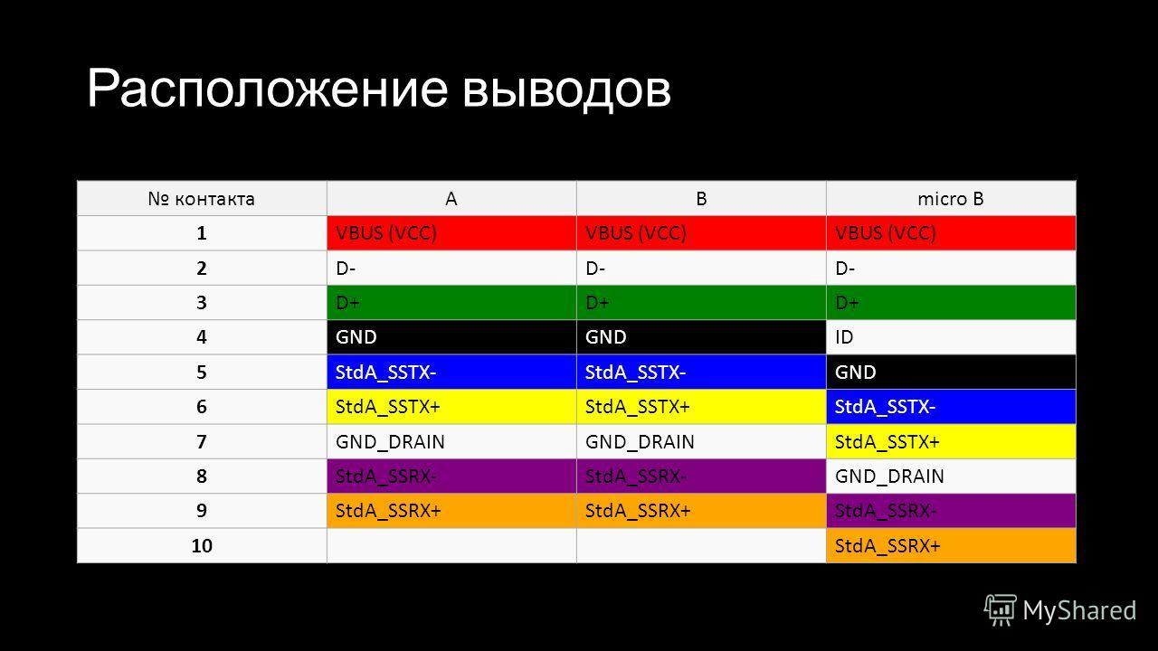 Расположение выводов контактаABmicro B 1VBUS (VCC) 2D- 3D+ 4GND ID 5StdA_SSTX- GND 6StdA_SSTX+ StdA_SSTX- 7GND_DRAIN StdA_SSTX+ 8StdA_SSRX- GND_DRAIN 9StdA_SSRX+ StdA_SSRX- 10StdA_SSRX+