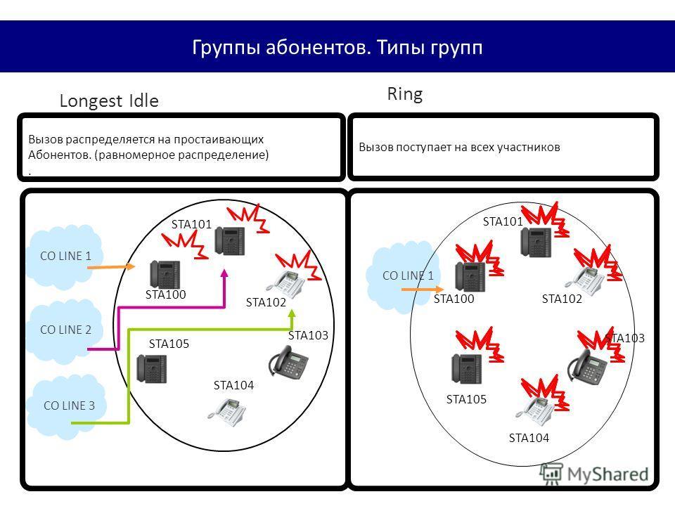 CO LINE 1 STA101 STA103 STA104 STA105 STA100STA102 CO LINE 2 CO LINE 3 CO LINE 1 STA100 STA101 STA102 STA103 STA104 STA105 Вызов распределяется на простаивающих Абонентов. (равномерное распределение). Вызов поступает на всех участников Longest Idle R