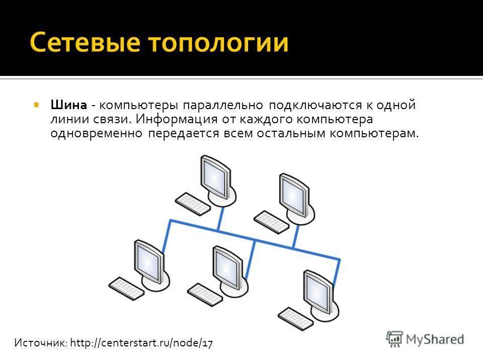 Шина - компьютеры параллельно подключаются к одной линии связи. Информация от каждого компьютера одновременно передается всем остальным компьютерам. Источник: http://centerstart.ru/node/17
