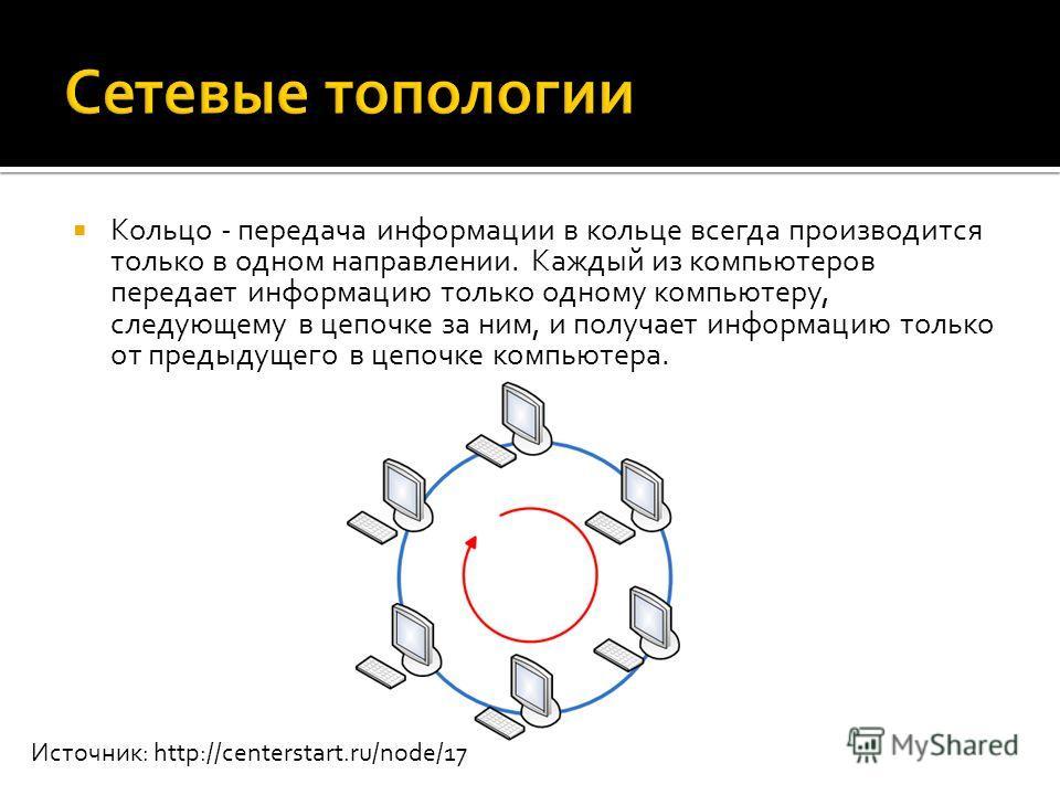 Кольцо - передача информации в кольце всегда производится только в одном направлении. Каждый из компьютеров передает информацию только одному компьютеру, следующему в цепочке за ним, и получает информацию только от предыдущего в цепочке компьютера. И