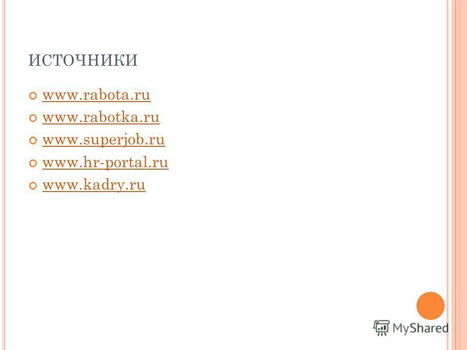 ИСТОЧНИКИ www.rabota.ru www.rabota.ru www.rabotka.ru www.superjob.ru www.hr-portal.ru www.kadry.ru