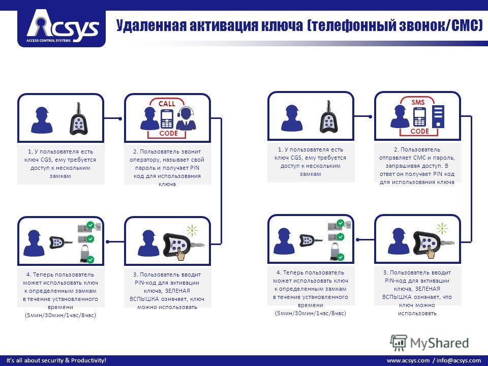 11 www.acsys.com / info@acsys.comIts all about security & Productivity! Удаленная активация ключа (телефонный звонок/СМС) 1. У пользователя есть ключ CGS, ему требуется доступ к нескольким замкам 2. Пользователь звонит оператору, называет свой пароль