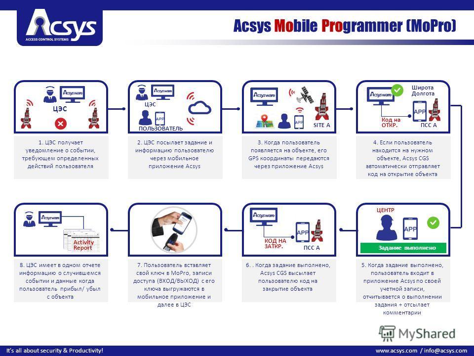 18 www.acsys.com / info@acsys.comIts all about security & Productivity! Acsys Mobile Programmer (MoPro) 1. ЦЭС получает уведомление о событии, требующем определенных действий пользователя 2. ЦЭС посылает задание и информацию пользователю через мобиль