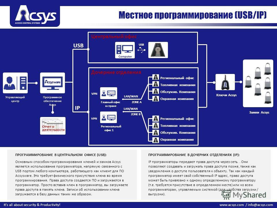 19 www.acsys.com / info@acsys.comIts all about security & Productivity! Местное программирование (USB/IP) Управляющий центр Программное обеспечение Acsys Главный офис в стране LAN/WAN ZONE A LAN/WAN ZONE B Региональный офис 1 VPN USB IP USB Computer