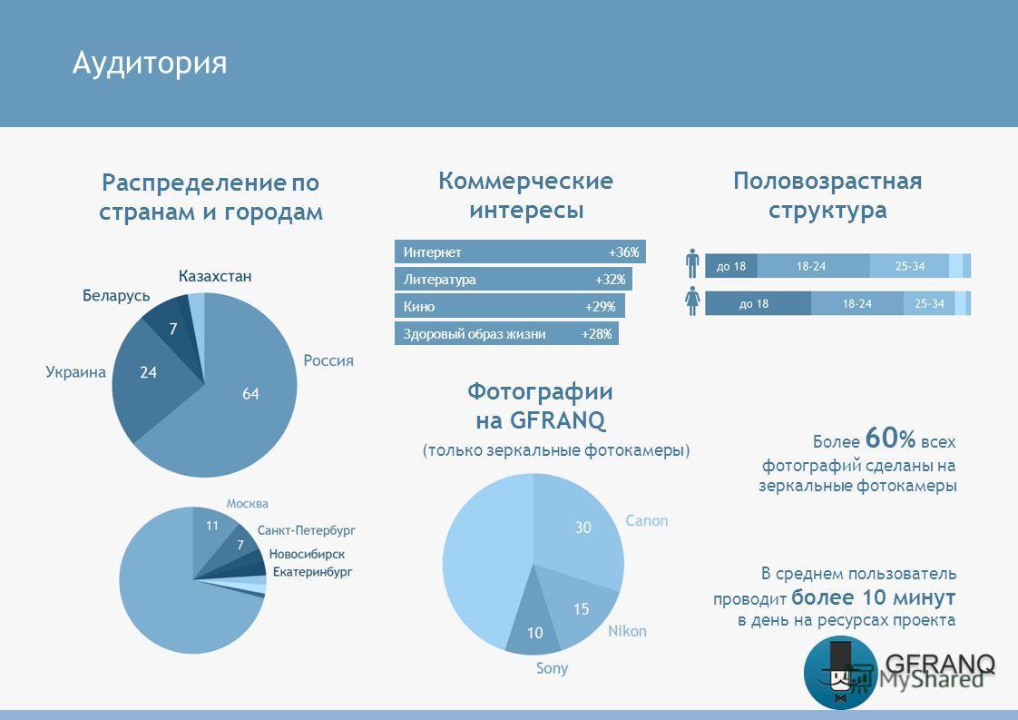 Аудитория Распределение по странам и городам Половозрастная структура Фотографии на GFRANQ В среднем пользователь проводит более 10 минут в день на ресурсах проекта (только зеркальные фотокамеры) Более 60 % всех фотографий сделаны на зеркальные фоток