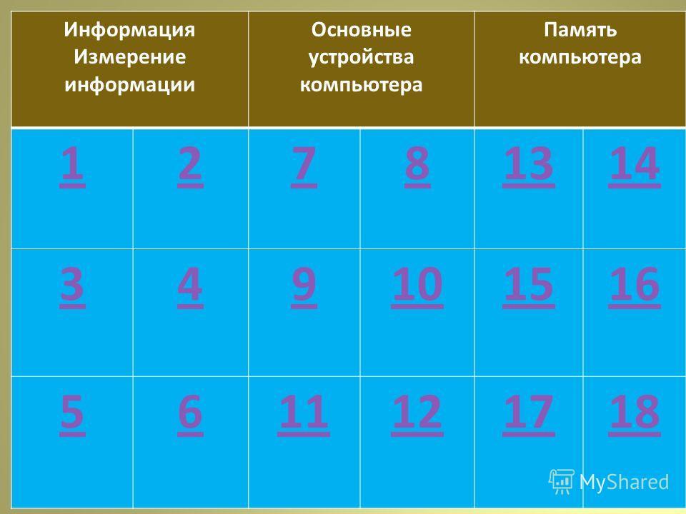 Информация Измерение информации Основные устройства компьютера Память компьютера 12781314 349101516 5611121718