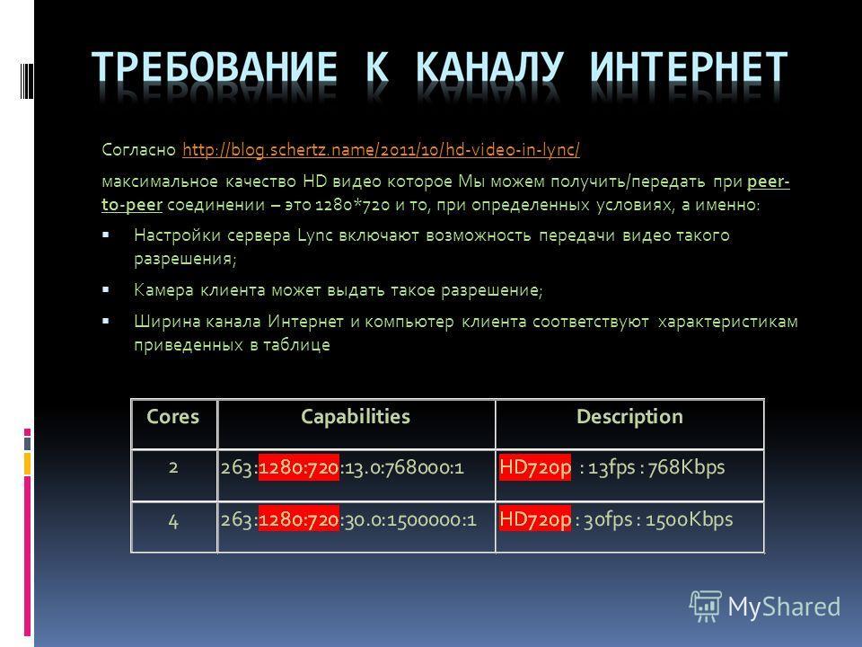Согласно http://blog.schertz.name/2011/10/hd-video-in-lync/http://blog.schertz.name/2011/10/hd-video-in-lync/ максимальное качество HD видео которое Мы можем получить/передать при peer- to-peer соединении – это 1280*720 и то, при определенных условия
