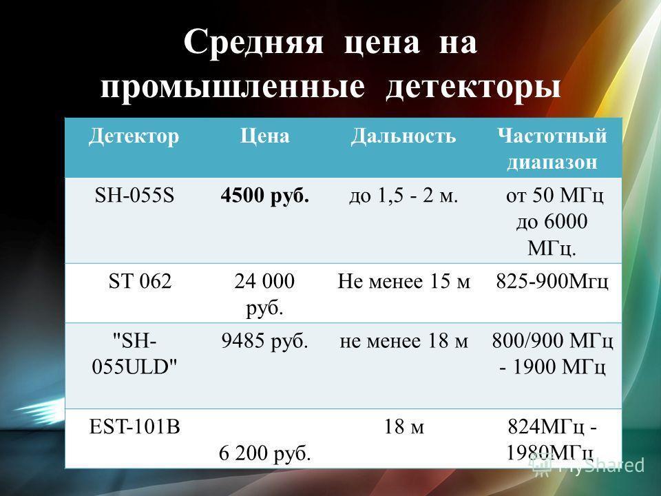 Средняя цена на промышленные детекторы Детектор ЦенаДальность Частотный диапазон SH-055S4500 руб.до 1,5 - 2 м. от 50 МГц до 6000 МГц. ST 06224 000 руб. Не менее 15 м 825-900Мгц