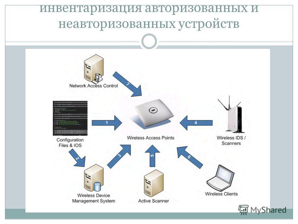 Непрерывная автоматическая инвентаризация авторизованных и неавторизованных устройств