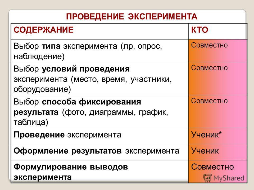 ПРОВЕДЕНИЕ ЭКСПЕРИМЕНТА СОДЕРЖАНИЕКТО Выбор типа эксперимента (лр, опрос, наблюдение) Совместно Выбор условий проведения эксперимента (место, время, участники, оборудование) Совместно Выбор способа фиксирования результата (фото, диаграммы, график, та