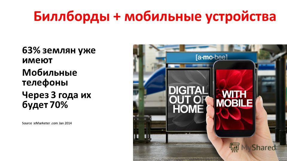 63% землян уже имеют Мобильные телефоны Через 3 года их будет 70% Source :eMarketer.com Jan 2014 Биллборды + мобильные устройства