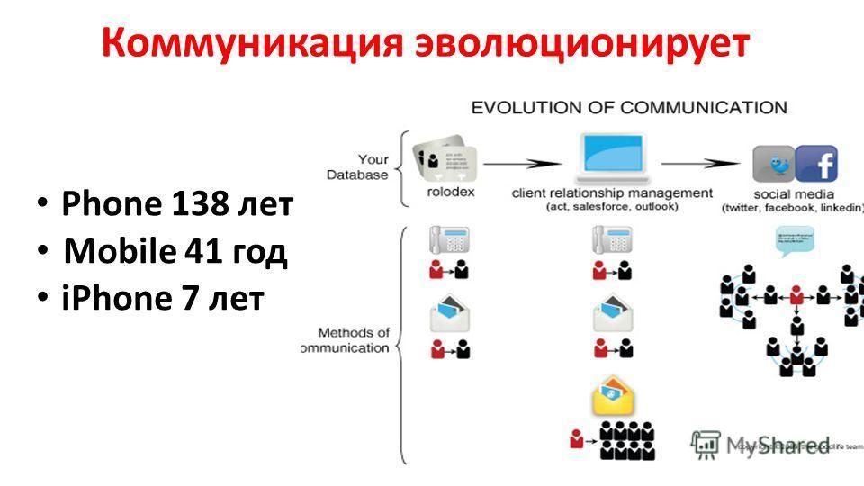 Phone 138 лет Коммуникация эволюционирует Mobile 41 год iPhone 7 лет
