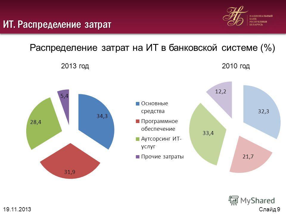 ИТ. Распределение затрат 19.11.2013Слайд 9 Распределение затрат на ИТ в банковской системе (%) 2013 год 2010 год