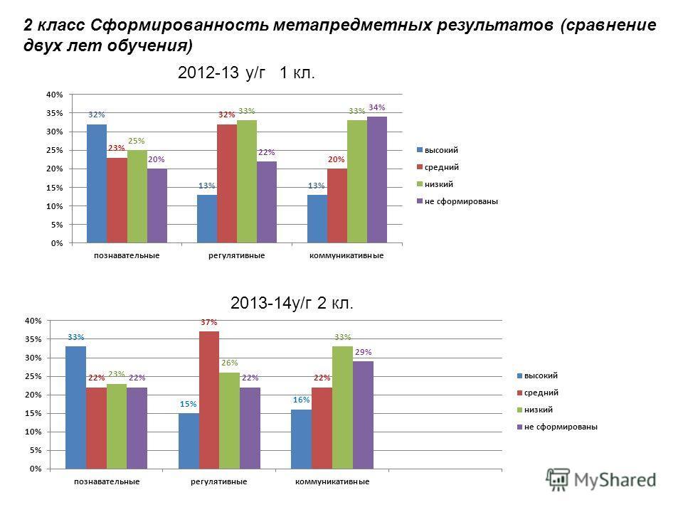 2 класс Сформированность метапредметных результатов (сравнение двух лет обучения) 2012-13 у/г 1 кл. 2013-14 у/г 2 кл.