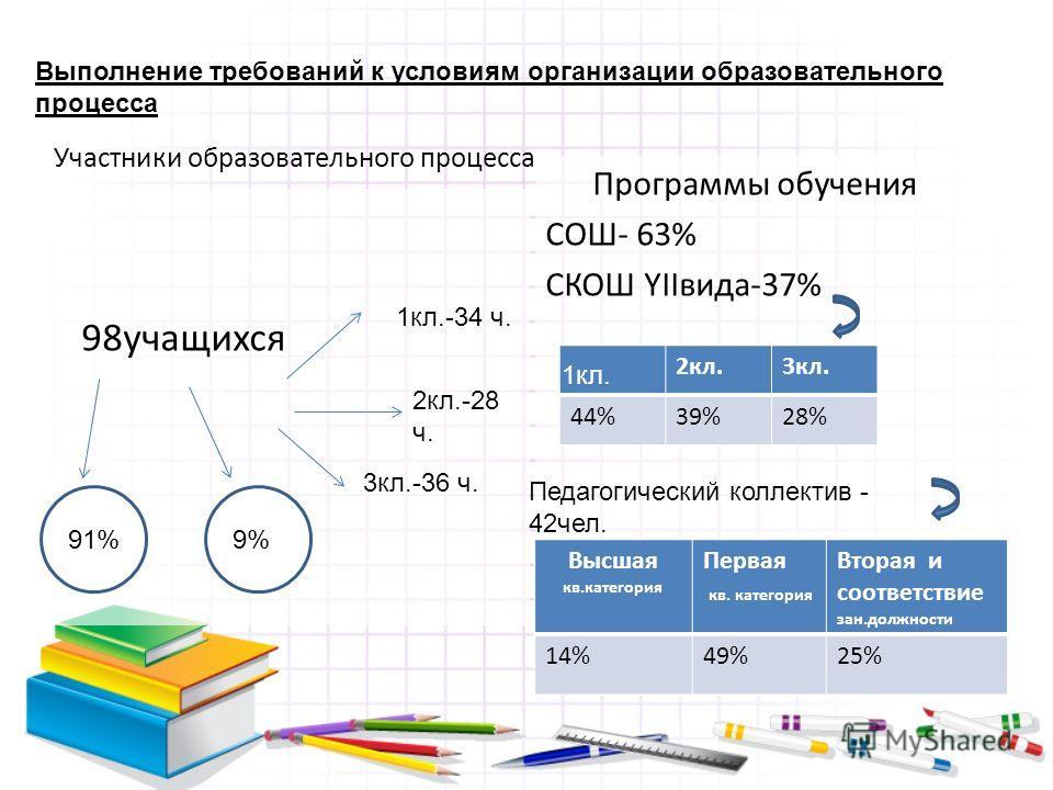 Участники образовательного процесса 98 учащихся Программы обучения СОШ- 63% СКОШ YIIвида-37% 1 кл.-34 ч. 2 кл.-28 ч. 3 кл.-36 ч. 9198 99% 9999 999 91%9% 2 кл.3 кл. 44%39%28% 1 кл. Педагогический коллектив - 42 чел. Высшая кв.категория Первая кв. кате