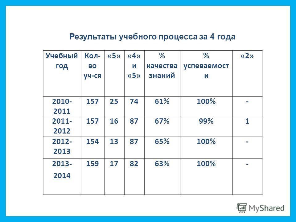 Учебный год Кол- во уч-ся «5»«4» и «5» % качества знаний % успеваемость и «2» 2010- 2011 157257461%100%- 2011- 2012 157168767%99%1 2012- 2013 154138765%100%- 2013- 2014 159178263%100%- Результаты учебного процесса за 4 года
