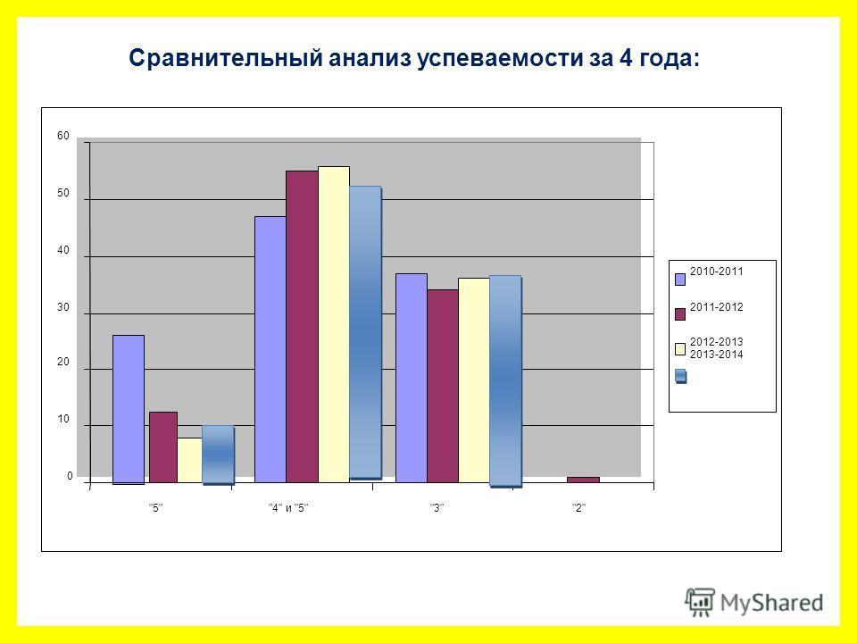 Сравнительный анализ успеваемостьи за 4 года: 0 10 20 30 40 50 60 54 и 532 2010-2011 2011-2012 2012-2013 2013-2014