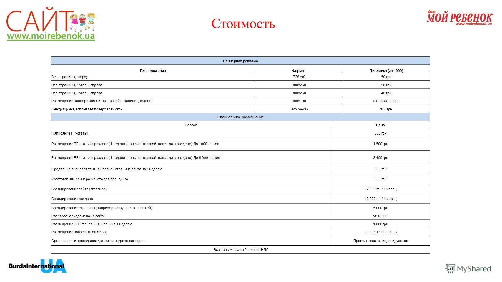 Стоимость Баннерная реклама Расположение ФорматДинамика (за 1000) Все страницы, сверху 728 х 9050 грн Все страницы, 1 экран, справа 300 х 25050 грн Все страницы, 2 экран, справа 300 х 25040 грн Размещение баннера-кнопки на главной странице (неделя)30
