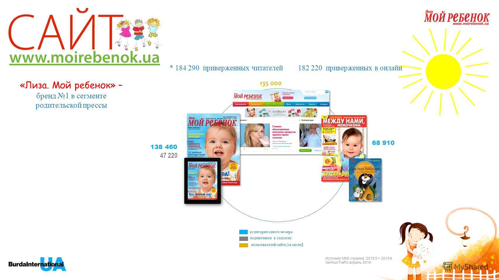 * 184 290 приверженных читателей 182 220 приверженных в онлайн «Лиза. Мой ребенок» – бренд 1 в сегменте родительской прессы 68 910 135 000 138 460 аудитория одного номера подписчиков в соцсетях пользователей сайта (за месяц ) Источник: MMI Украина '