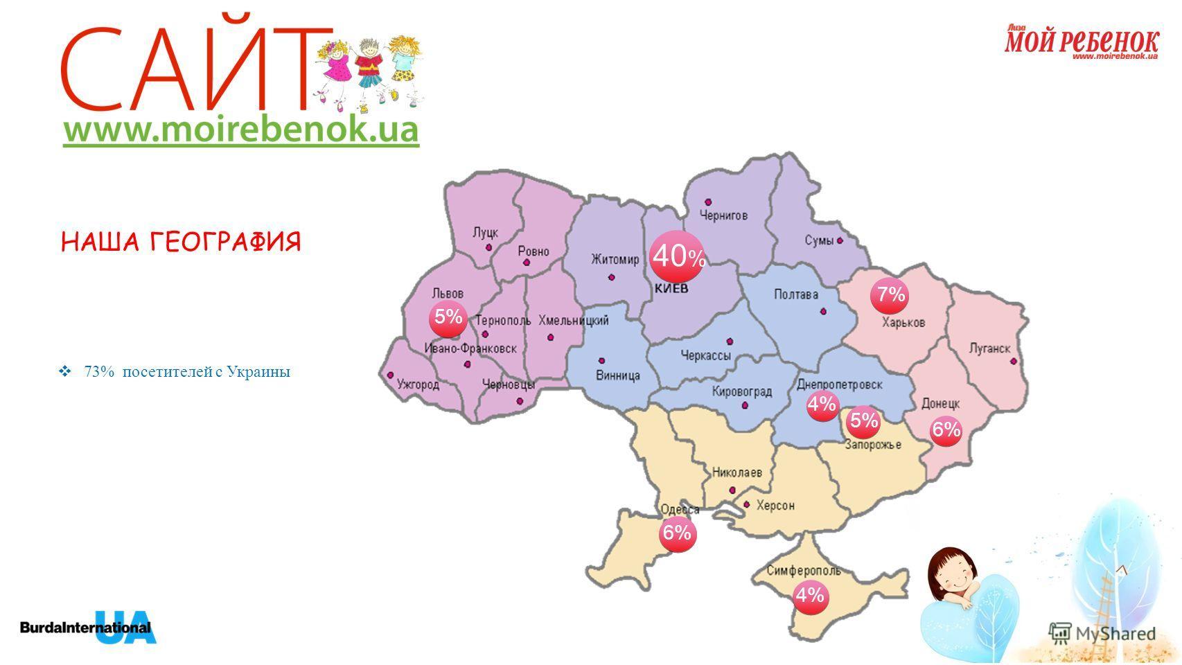 НАША ГЕОГРАФИЯ 40 % 5% 7%7% 4% 6% 5% 6%6% 4% 73% посетителей с Украины