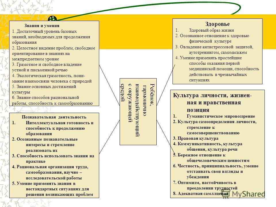 Знания и умения 1. Достаточный уровень базовых знаний, необходимых для продолжения образования 2. Целостное видение проблем, свободное ориентирование в знаниях на межпредметном уровне 3. Грамотное и свободное владение устной и письменной речью 4. Эко