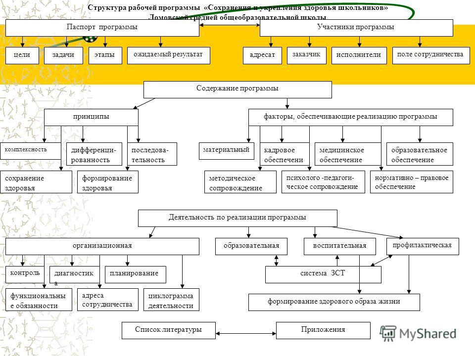 функциональны е обязанности циклограмма деятельности адреса сотрудничества формирование здорового образа жизни Список литературы Приложения сохранение здоровья формирование здоровья психолого -педагоги- ческое сопровождение нормативно – правовое обес