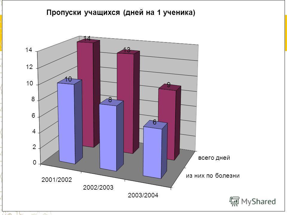 2001/2002 2002/2003 2003/2004 из них по болезни всего дней 14 13 9 10 8 6 0 2 4 6 8 12 14 Пропуски учащихся (дней на 1 ученика)