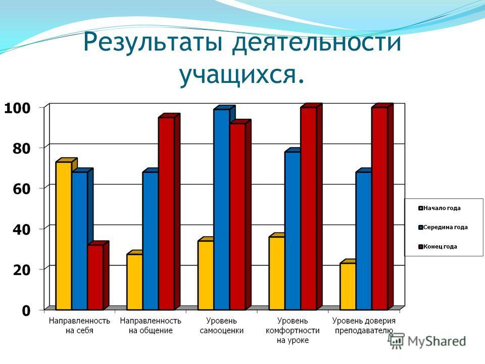 Результаты деятельности учащихся.