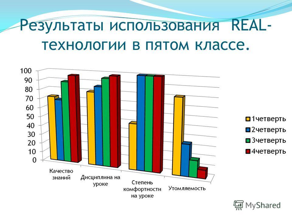 Результаты использования REAL- технологии в пятом классе.