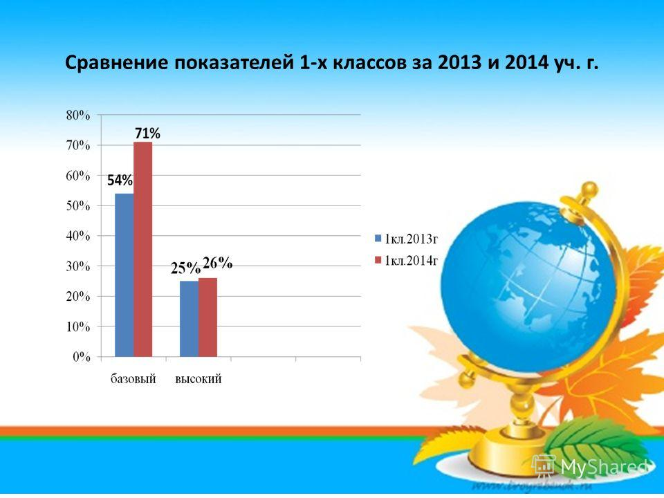 Сравнение показателей 1-х классов за 2013 и 2014 уч. г.