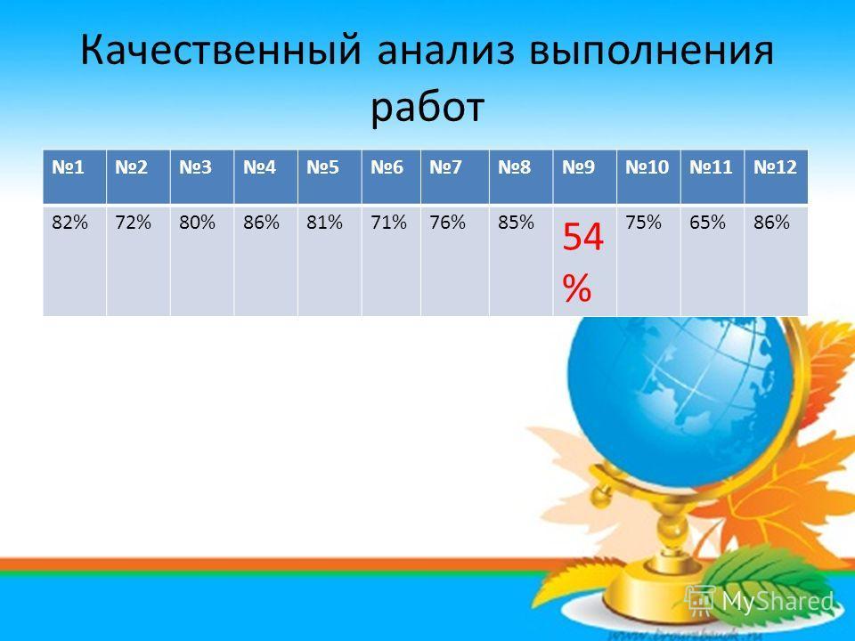 Качественный анализ выполнения работ 123456789101112 82%72%80%86%81%71%76%85% 54 % 75%65%86%