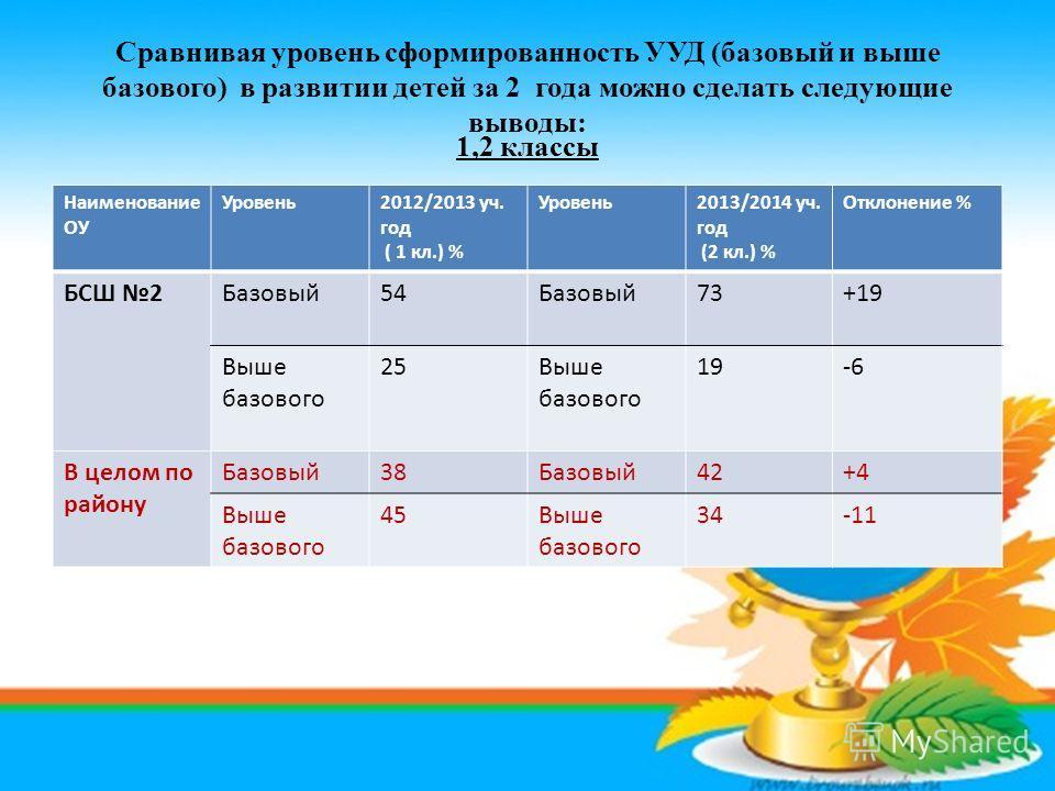 Сравнивая уровень сформированность УУД (базовый и выше базового) в развитии детей за 2 года можно сделать следующие выводы: Наименование ОУ Уровень 2012/2013 уч. год ( 1 кл.) % Уровень 2013/2014 уч. год (2 кл.) % Отклонение % БСШ 2Базовый 54Базовый 7