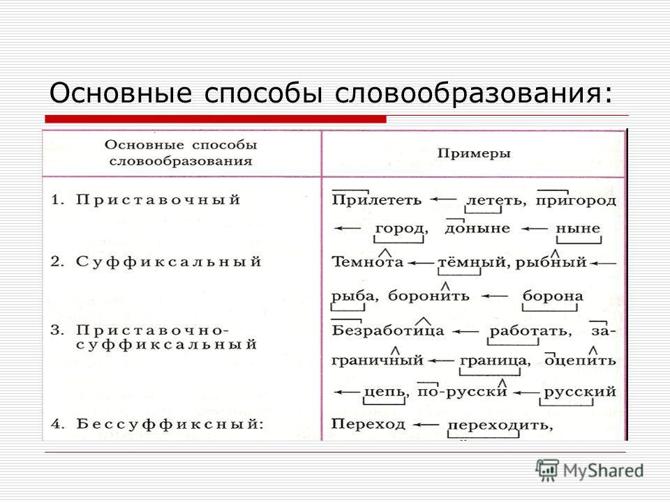 Основные способы словообразования: