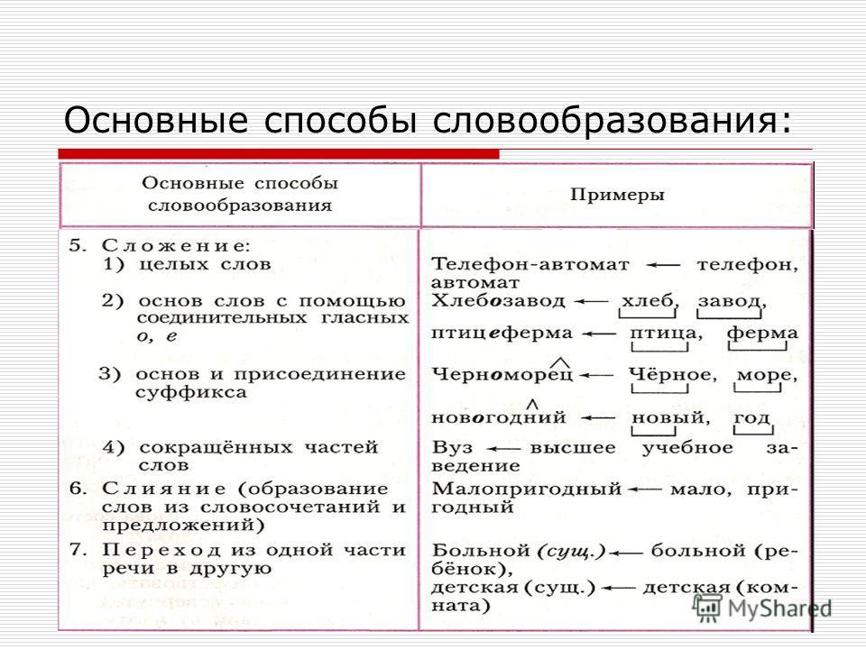 Планета знаний типы упражнений по словообразованию препятствия (порча