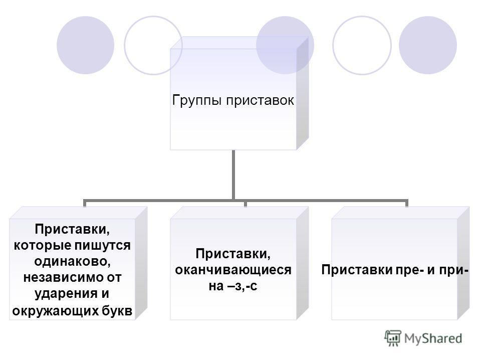 Группы приставок Приставки, которые пишутся одинаково, независимо от ударения и окружающих букв Приставки, оканчивающиеся на – з,-с Приставки пре- и при-