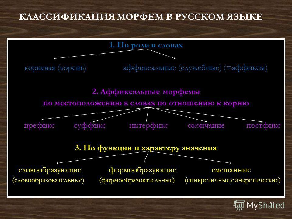 КЛАССИФИКАЦИЯ МОРФЕМ В РУССКОМ ЯЗЫКЕ 1. По роли в словах корневая (корень) аффиксальные (служебные) (=аффиксы) 2. Аффиксальные морфемы по местоположению в словах по отношению к корню префикс суффикс интерфикс окончание постфикс 3. По функции и характ