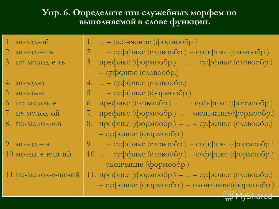 Упр. 6. Определите тип служебных морфем по выполняемой в слове функции. 1.молод-ой 2.молод-е-ть 3.по-молод-е-ть 4.молод-о 5.молож-е 6.по-молож-е 7.не-молод-ой 8.по-молод-е-в 9.молод-е-я 10.молод-е-ющ-ий 11.по-молод-е-вш-ий 1.... – окончание (формообр
