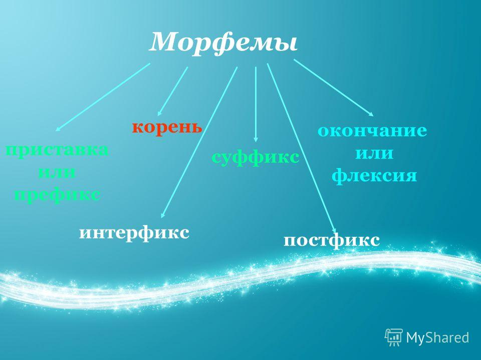 Морфемы приставка или префикс корень суффикс окончание или флексия постфикс интерфикс