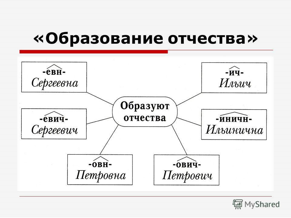«Образование отчества»