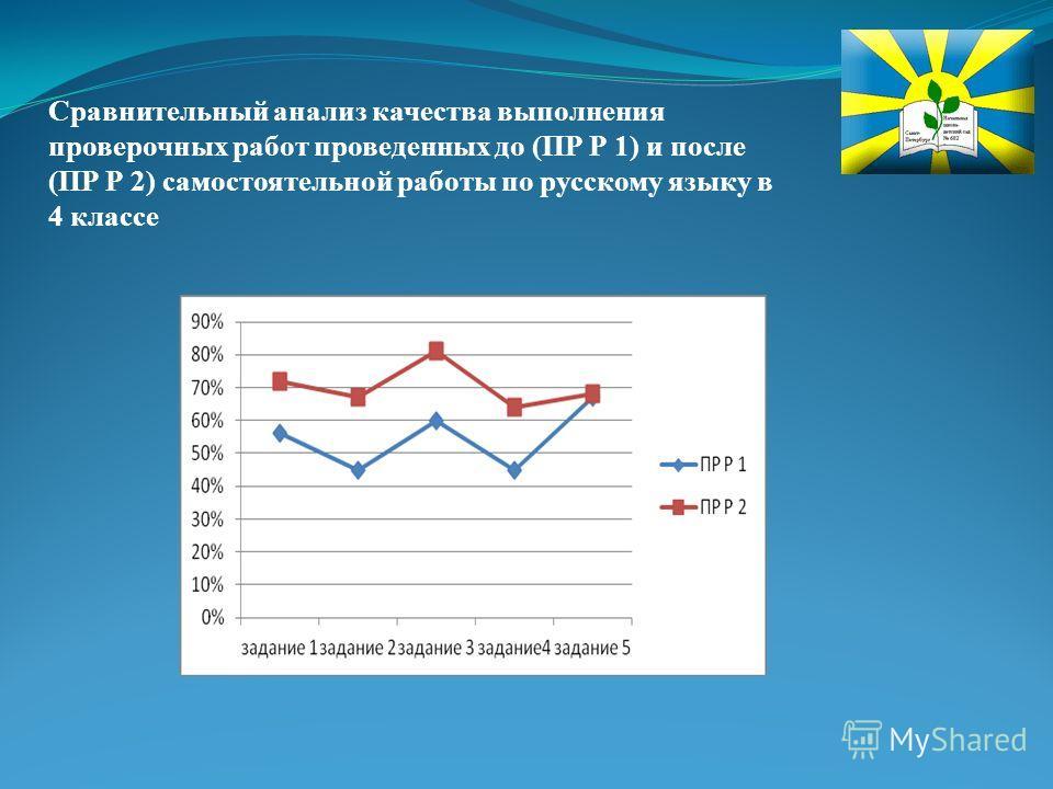 Сравнительный анализ качества выполнения проверочных работ проведенных до (ПР Р 1) и после (ПР Р 2) самостоятельной работы по русскому языку в 4 классе