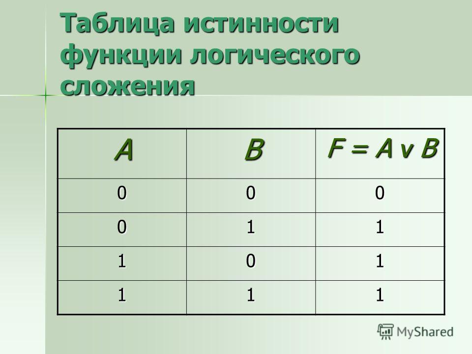Таблица истинности функции логического сложения AB F = A V B 000 011 101 111