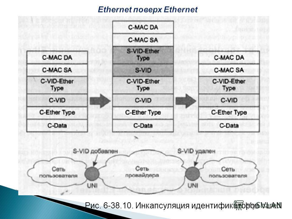 Рис. 6-38.10. Инкапсуляция идентификаторов VLAN