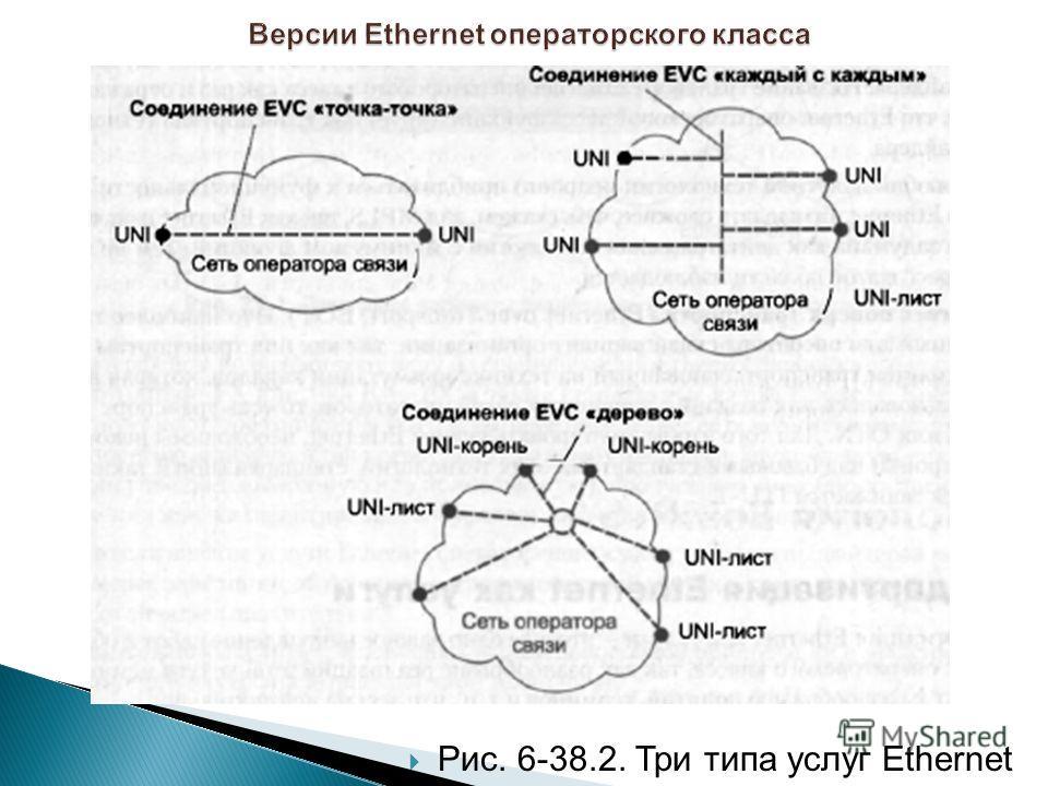Рис. 6-38.2. Три типа услуг Ethernet
