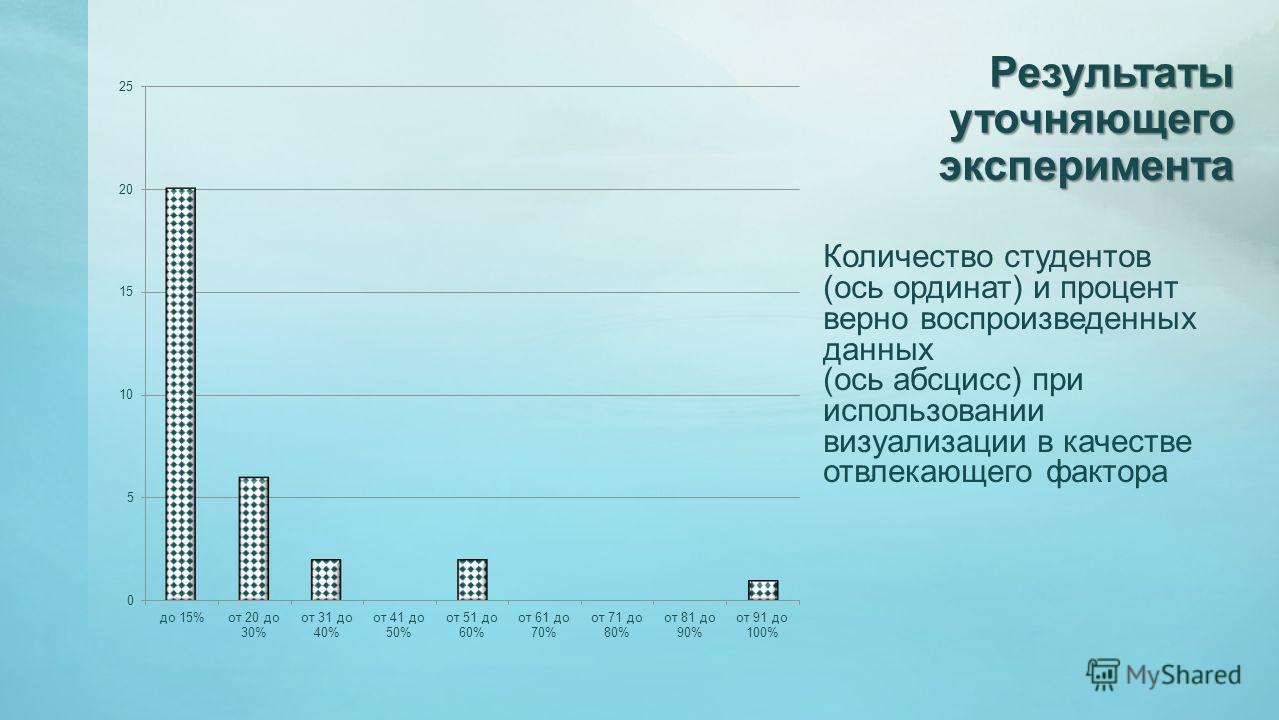 Результаты уточняющего эксперимента Количество студентов (ось ординат) и процент верно воспроизведенных данных (ось абсцисс) при использовании визуализации в качестве отвлекающего фактора